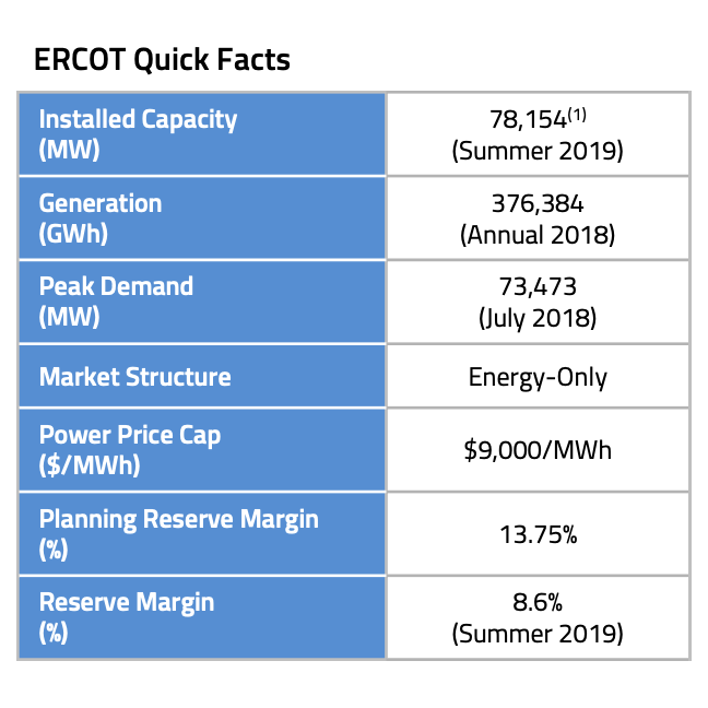 ERCOT Quick Facts S